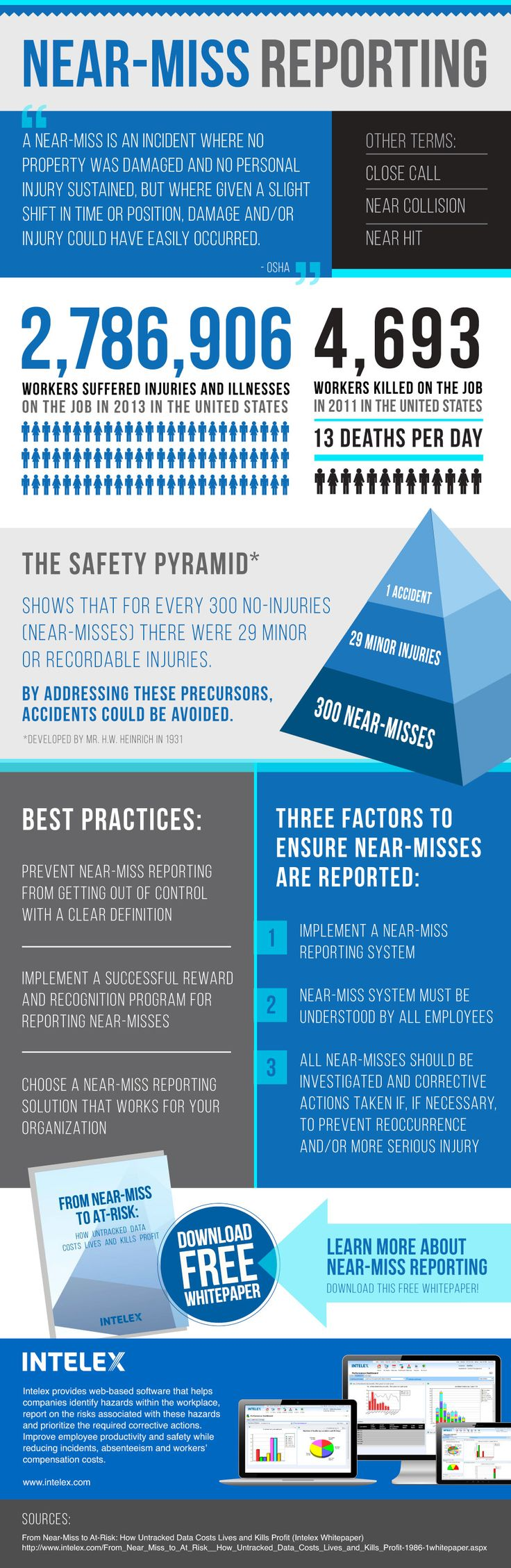 Establishing a reporting culture can transform your safety program from a reactive process to a proactive process. Organizations can do this by implementing a near-miss management system to manage safety incidents, accidents and injuries. #intelex #safety #incidents #accidents #injuries #near-miss #streamline #workflow #infographic #SafetyPyramid