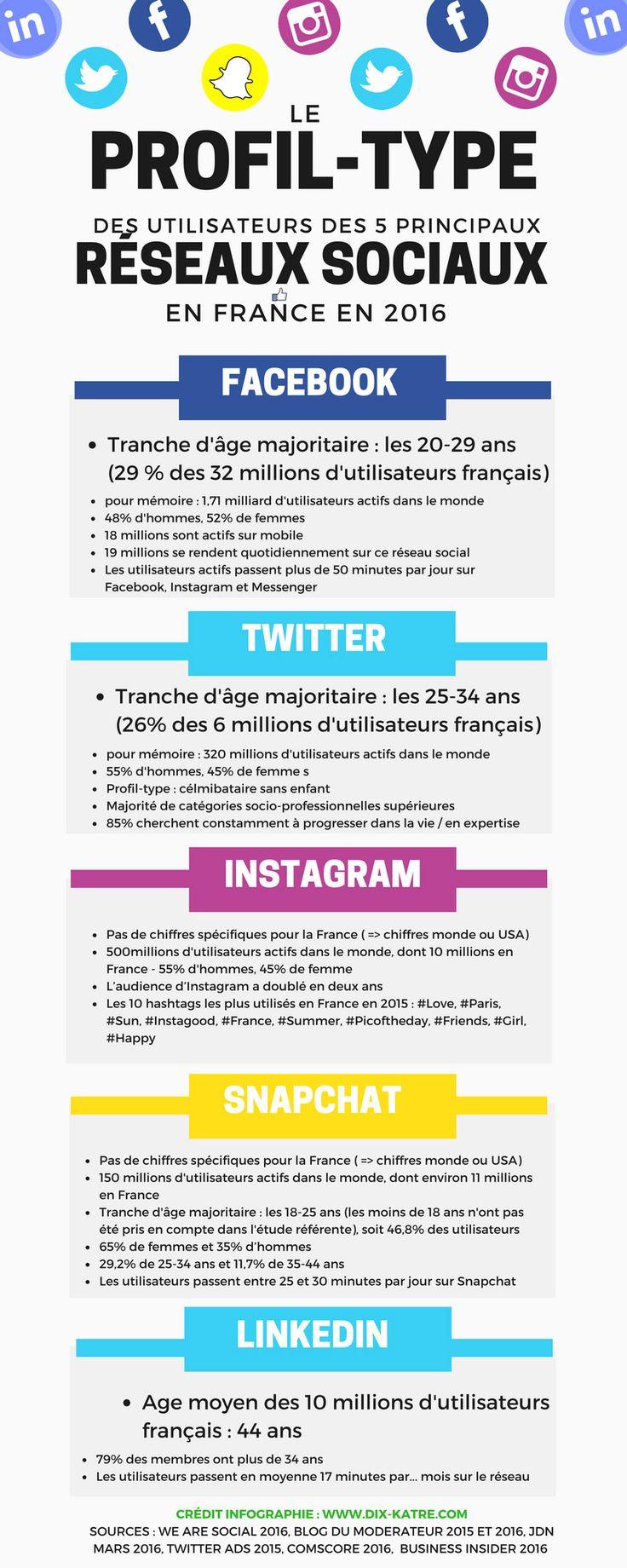 [infographie] Très parlant et utile : le profil type des utilisateurs francais #SocialMedia 2016 - Sources We Are Social et Blog du Modérateur 2015