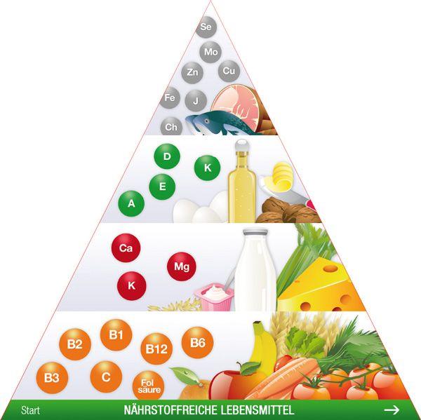 Die besten 25 lebensmittelpyramide ideen auf pinterest gesunde lebensmittel liste gesunde - Punkte diat tabelle ...