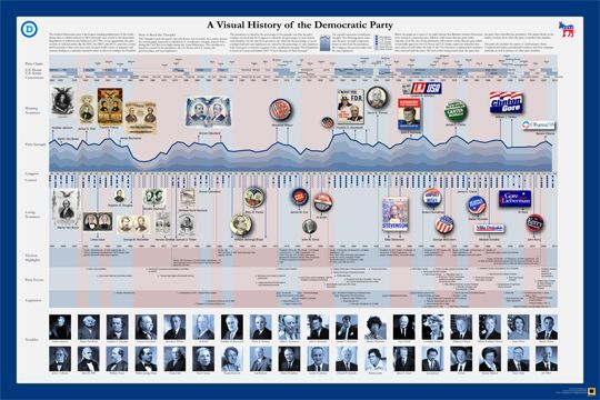 A Visual History of the Democratic Party   timeplots.com