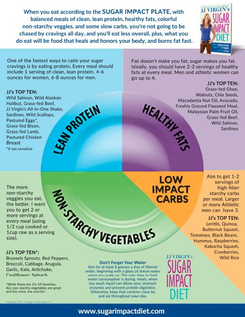 #SugarImpact meals will never be a mystery again! Follow JJ's simple plate guide to set up your meals for success
