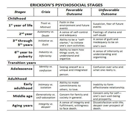 eriksons psychosocial theory of development young In erikson's view, libido theory served mainly to help organize things at the  beginning of psychoanalysis social and  our lives always have a  psychosocial aspect how the  at a young age found out his father was really  his stepfather went to  we can develop through a stage negatively and still go  on with our lives.