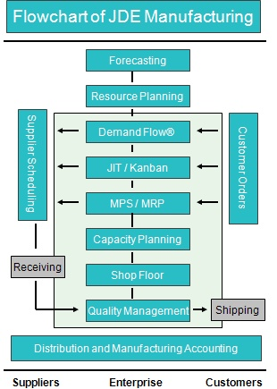Jd Edwards Manufacturing Suite Flow Chart Pinterest