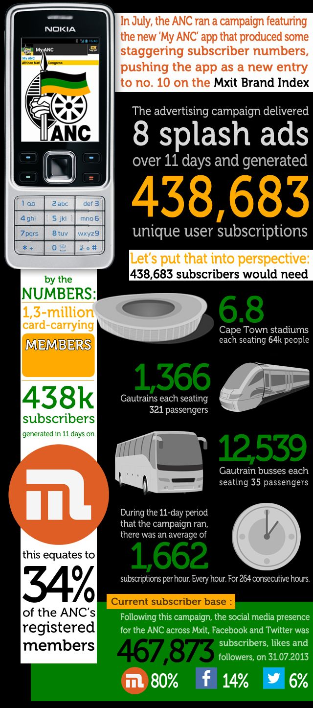 The ANC's phenomenally successful campaign produced 438,683 subscribers to their brand page on Mxit