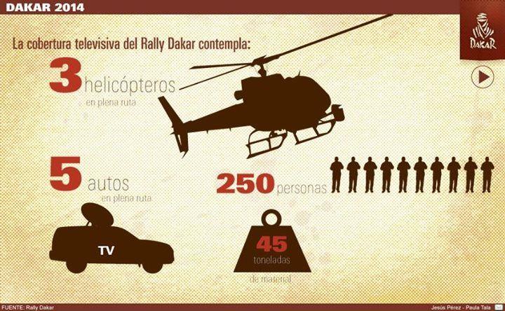 #Dakar2014: ¿Cómo será la cobertura de esta edición? Revisa las cifras de la competencia en el interactivo