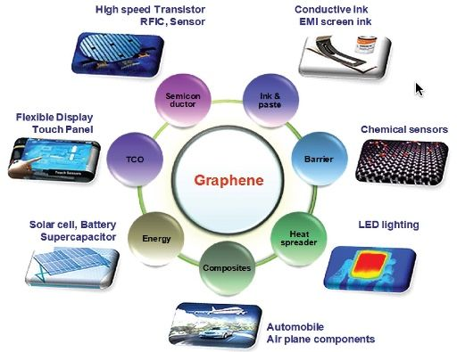 science and technology business models nanotechnology Journal of nanomaterials & molecular nanotechnology is led by high profile editorial board members science and technology science, and business.