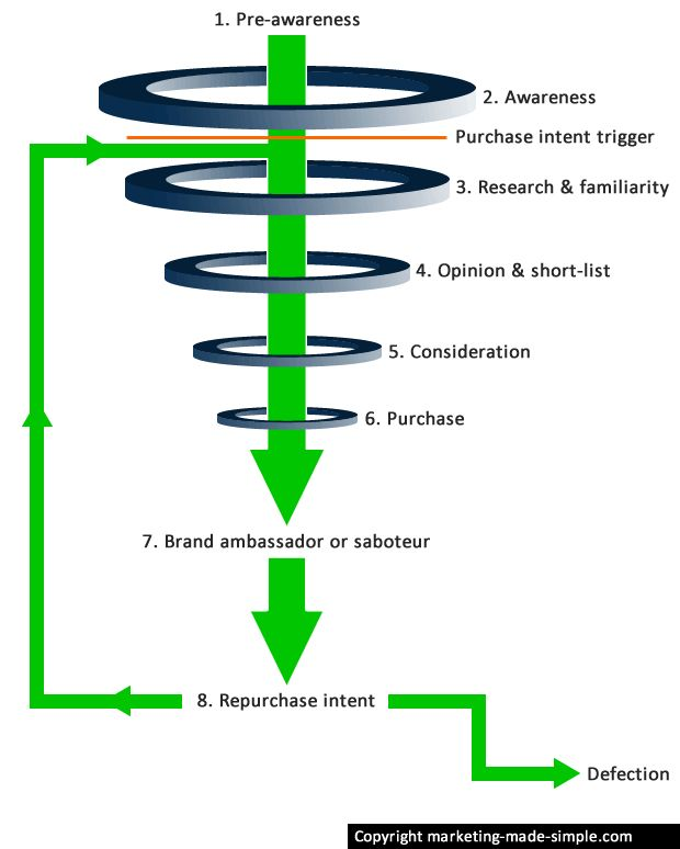The modern purchase funnel