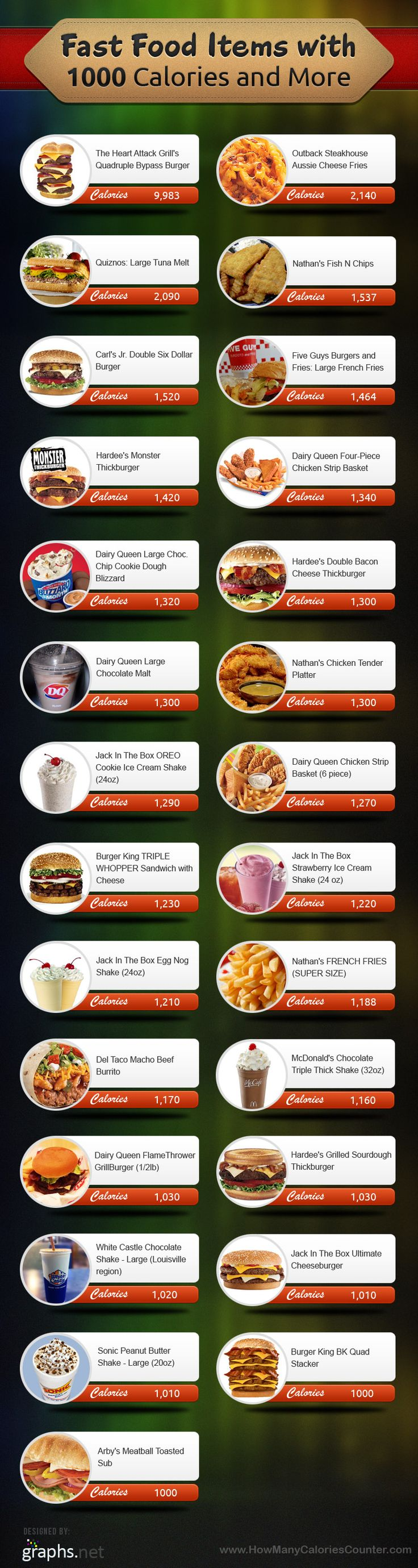 Fast Food Items With Over 1000 Calories