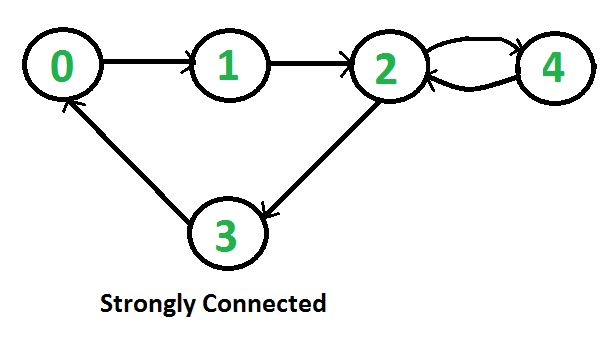 Given a directed graph, find out whether the graph is strongly connected or not. A directed graph is strongly connected if there is a path between any two pair of vertices. For example, following is a strongly connected graph. It is easy for undirected graph, we can just do a BFS and DFS starting from… Read More »