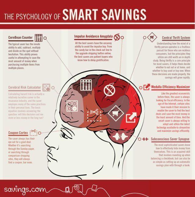 27 Best Psychology Infographics Images On Pinterest