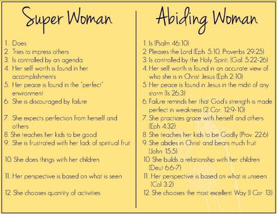 Super woman vs. Abiding woman -- Such good reminders! Need to print, laminate and post in plain view for constant reminding. :-)