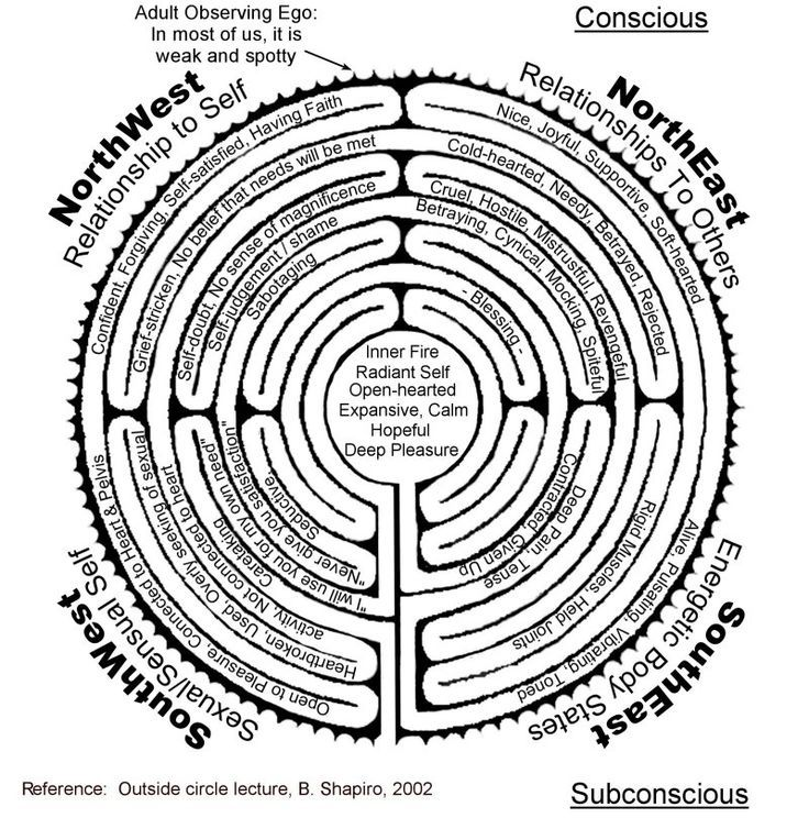 Body labyrinth with text relates parts of labyrinth to human aspects as well.