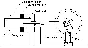 How Stirling Engines Operate Work