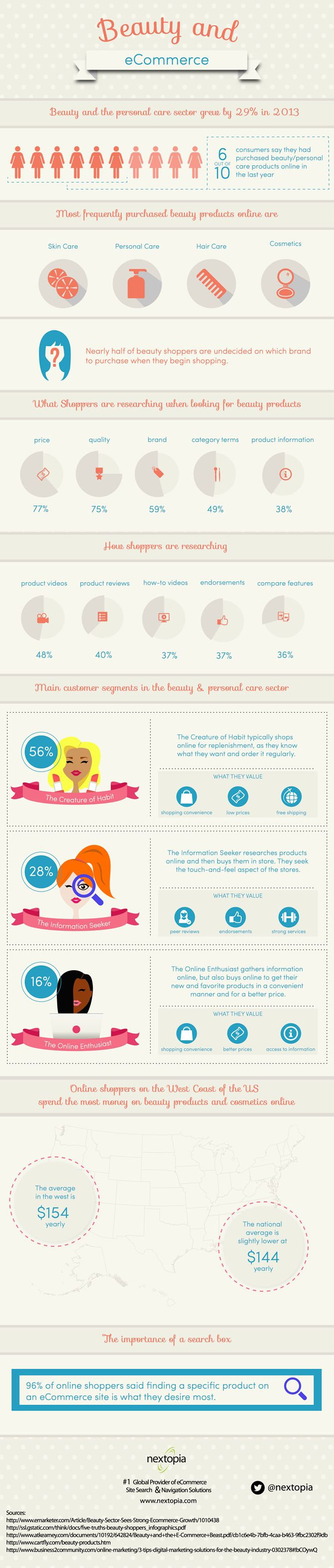 Our newest infographic depicts how the beauty and personal care industry is growing online! ‪#‎ecommerce‬ ‪#‎infographic‬ ‪#‎beauty‬ ‪#‎blog‬
