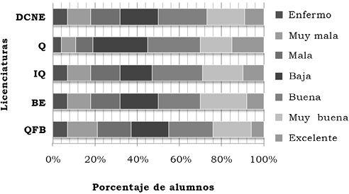 Piña Rodríguez, B. U., Alvarado Gómez, A. K., Deveze Álvarez, M. A., Durán Castro, E., Padilla-Vaca, F. & Mendoza-Macías, C. L. (2015). Evaluación de hábitos de salud e identificación de factores de riesgo en estudiantes de la División de Ciencias Naturales y Exactas (DCNE), unidad Noria Alta, Universidad de Guanajuato, México [Figura 1]. Acta Universitaria, 25(NE-1), 31-38. doi: 10.15174/au.2015.768