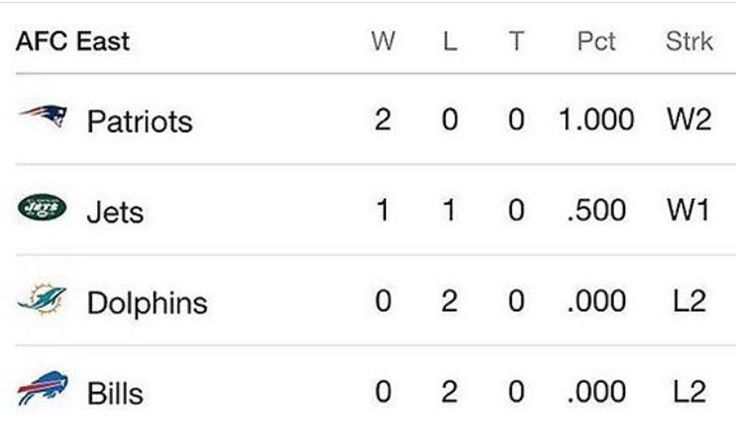 AFC East Standings! #Week2 #NewEnglandPatriots #LetsGo