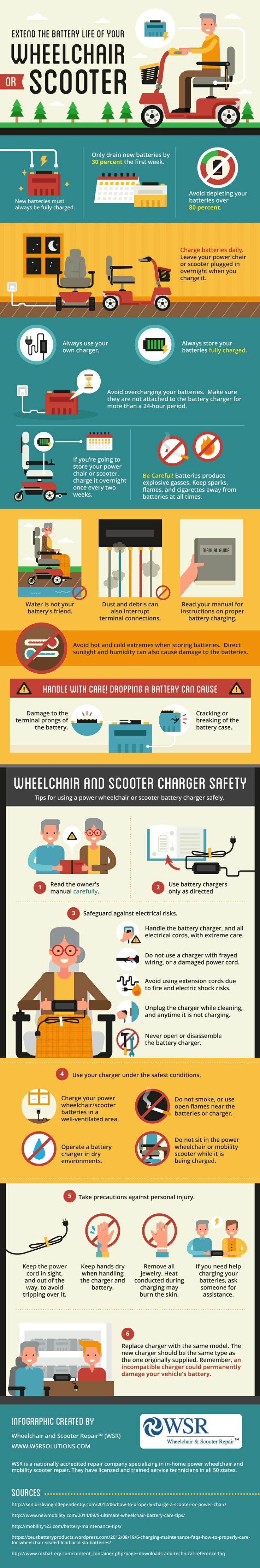 20 Ways to extend the battery life of your Mobility Scooter or Electric Wheelchair. With this infographic you will be able to save money on the long run by extending the battery life of your mobility or wheelchair. Read more about mobility scooters here: http://insidefirstaid.com/personal/the-best-electric-mobility-scooters-for-adults #mobility #electric #scooters #wheelchair #battery
