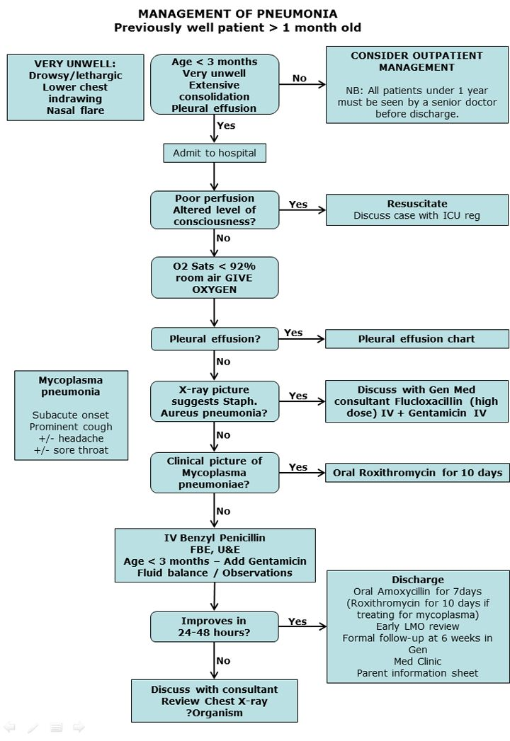 guidelines for copd management flowchart examples flow