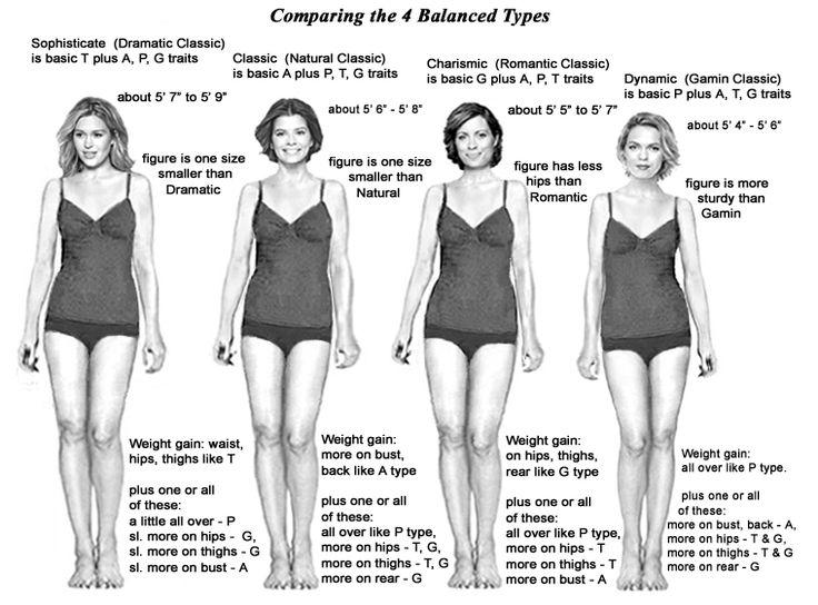 Comparing 4 Balanced Types