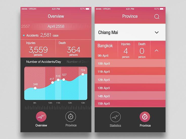 Statistic Songkran Festival iOS by WORAWALUNS'