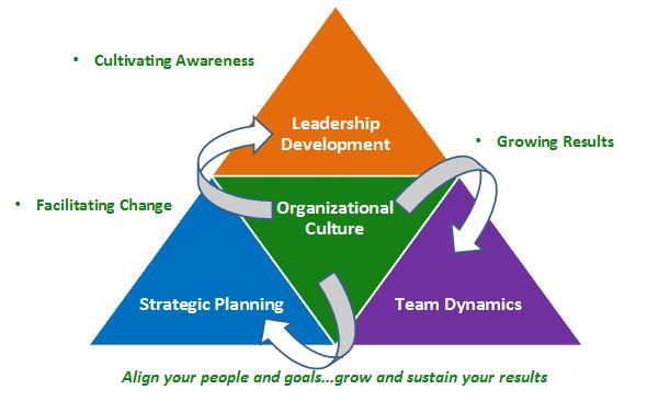 Defining Organizational Culture...