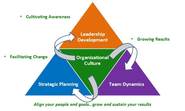 Building a Leadership Development Culture | JJ Lewis - Moving ...