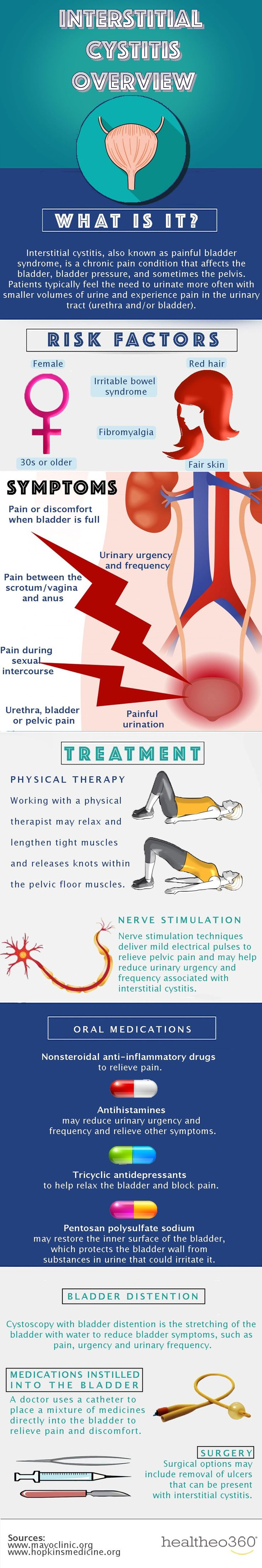 Learn about the symptoms, risk factors, and treatment options for interstitial cystitis with this helpful infographic! https://www.healtheo360.com/blog/interstitial-cystitis-ic/?utm_content=buffer1a134&utm_medium=social&utm_source=pinterest.com&utm_campaign=buffer
