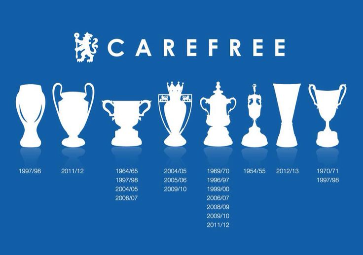 Chelsea Football Club - We Do have history!!!