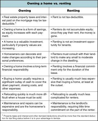 24 best Homeowners vs Renters images on Pinterest Consideration - sample home buying checklist