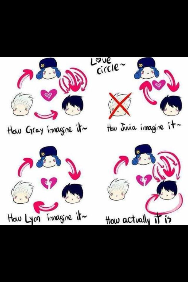 Fairy tail love circle between Juvia, Gray, and Lyon poor juvia and lyon And gray like someone!!!!!!!!!!!!