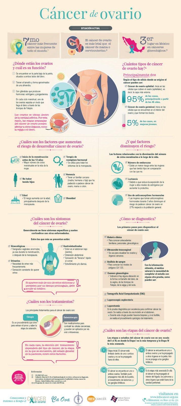 Aquí hay una infografía sobre el cáncer de ovario Fuente: InfoCancer   – males,sintomas y tratamientos