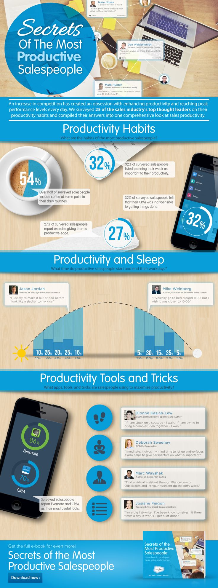 Secrets of the Most Productive Sales Reps #infographic [More tips: http://www.pardot.com/whitepapers/25-marketing-automation-tips-straight-sales/]
