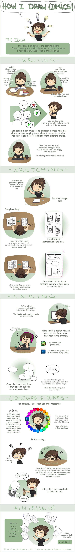 Tutorial - How I draw Comics - image