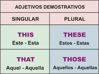Adjetivos Demostrativos – THIS, THAT, THESE, THOSE | Aprender Inglés Fácil