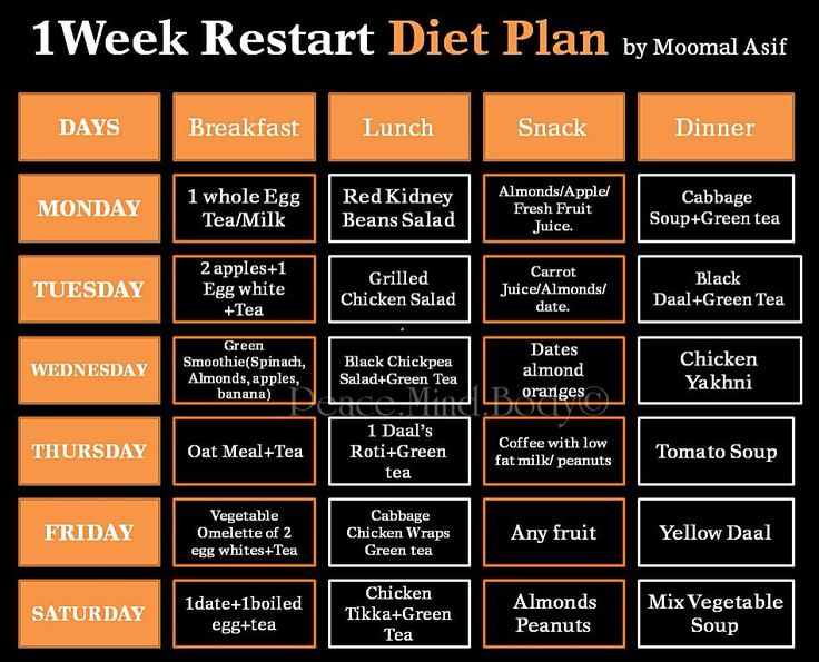 1 Week Restart Diet Plan | Diet Plans And Weekly ...