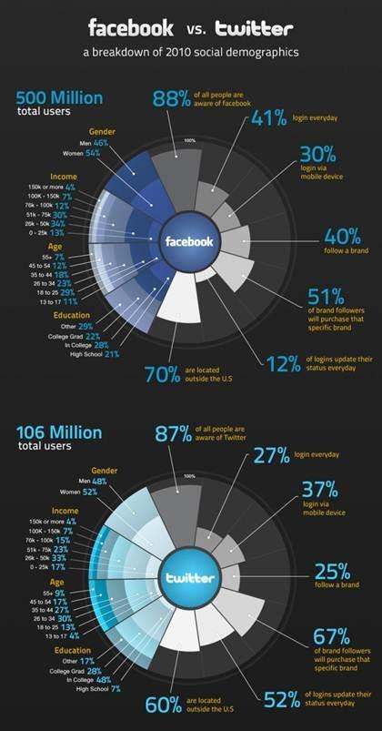 Facebook vs Twitter - breakdown of social demographics.  Can use this when teaching Market Segmentation!