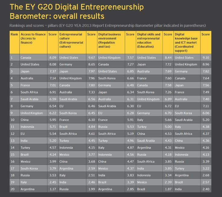 Έκθεση EY: Ζητά κίνητρα από τα κράτη για να ενισχύσουν τη επιχειρηματικότητα - StartUpper