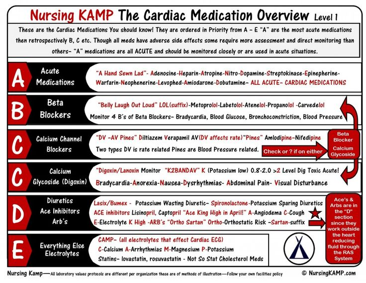 Cardiac Medication Overvie ABCCD_Cardiac MEDS_StickEnotes_Nursing KAMP My Level 1 Sheet covering Cardiac Medications by order of Priority- Normal hemodynamics Pulse Pressure Cardiac output Stroke Volume PAWP Wedge pressure CVP JVP JVD nursingkamp.com Nursing KAMP Student NCLEX Adenosine Beta Blockers Calcium Channel Blockers Digoxin Lasix Nuursing Students NCLEX