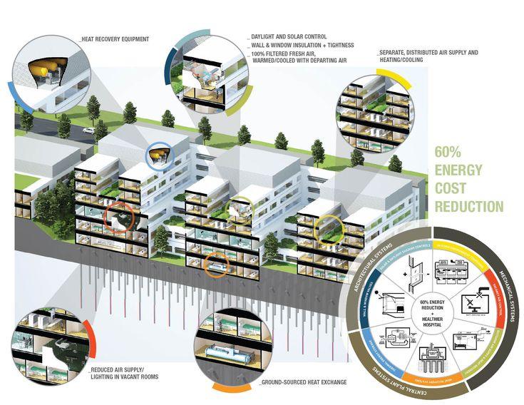 Cómo ahorrar energía en un hospital #infografia #infographic #medioambiente