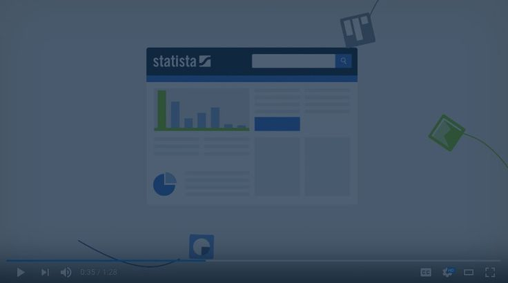 STATISTA • Le portail de statistiques pour les Données de marché, les Études de marché et les Analyses de marché