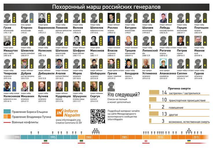 Похоронный марш российских генералов. Статистика и инфографика (V 2.1)