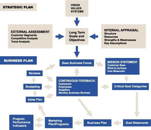 strategic planning process Work- Leadership Pinterest - strategic plan