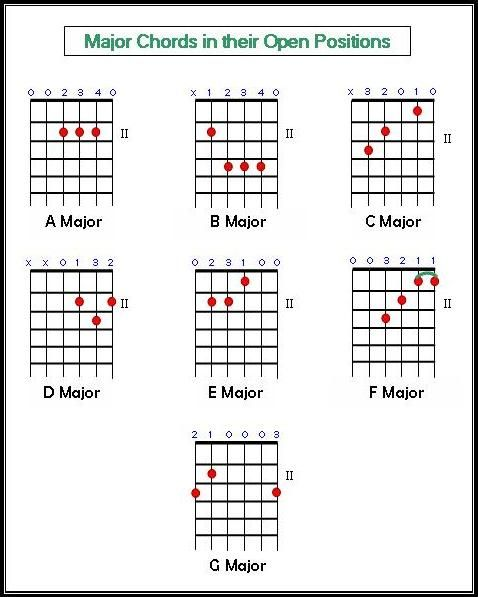 guitar notes : Guitar Chords. Chord theory and free online chord chart. : Guitar Music ...
