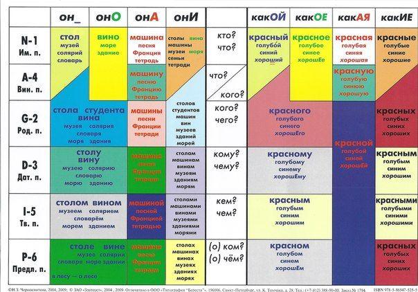 таблица падежей: существительные+прилагательные