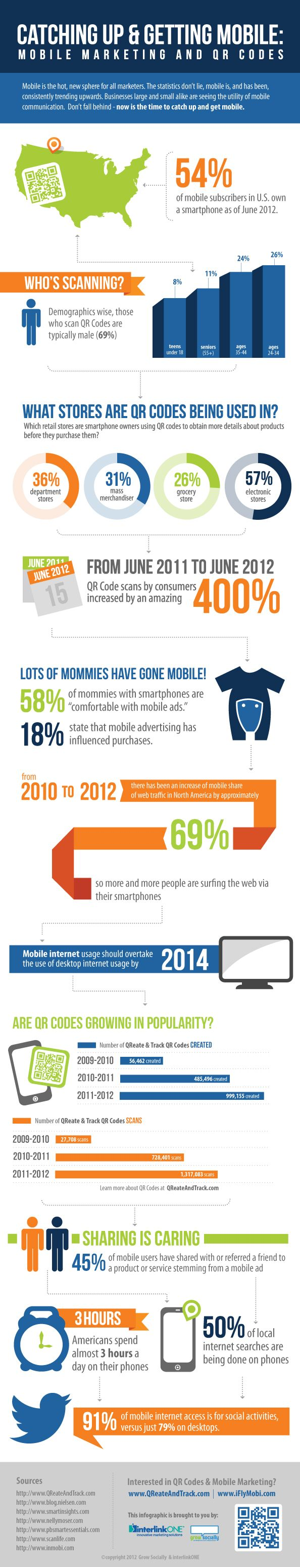 Catching Up and Getting Mobile [Infographic] posted by Lou Cimaglia  Michelle Jollymore [of iFlyMobi] created this incredible infographic about the the growth and usage of QR codes and mobile technology. Check it out!