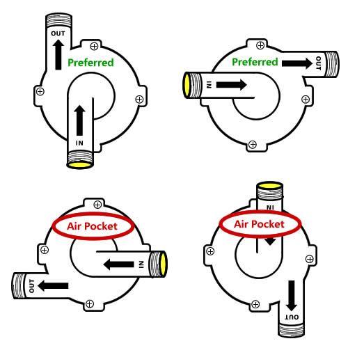pump-head-orientation