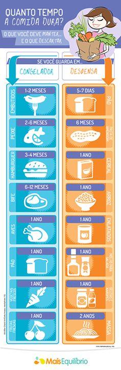 Aprenda como armazenar e conservar os alimentos de maneira adequada http://maisequilibrio.com.br/nutricao/como-comprar-e-conservar-os-alimentos-de-maneira-adequada-2-1-1-74.html