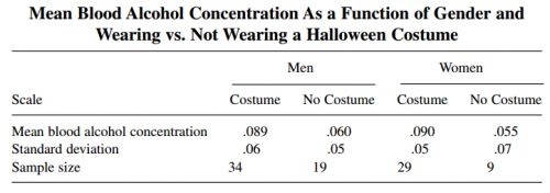 Wearing a costume on Halloween is correlated with higher rates of intoxication.