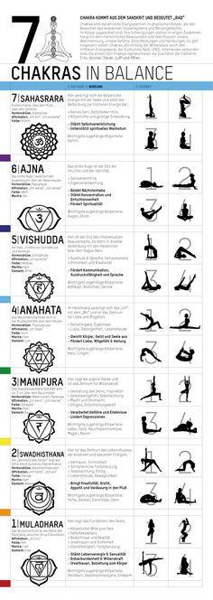 Das Chakraposter beschreibt alle wichtigen Attribute, die den 7 Hauptchakras zugeordnet sind.