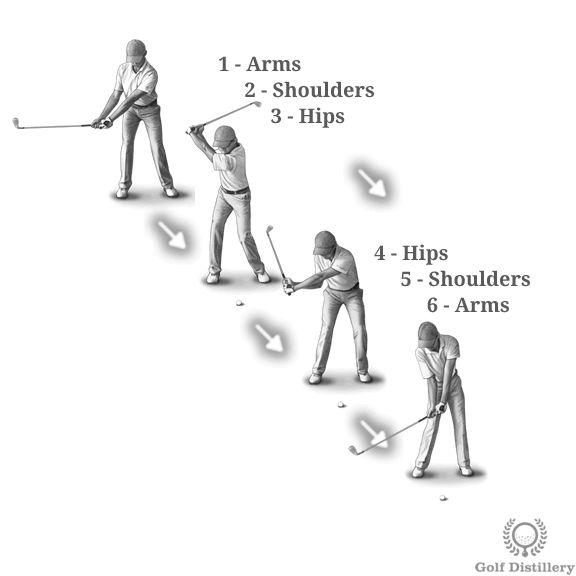 Focus on the correct sequence of actions that make up a golf swing. At the early stages of the takeaway, only your arms are bringing the club back. Following this initial stage the shoulders begin to help your arms back and finally your hips follow suit and complete the swing rotation. On the way down, the sequence is reversed. Hips are first to move and begin uncoiling before shoulders bring the arms back down towards the moment of impact